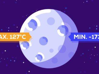 Temperatura pe Lună